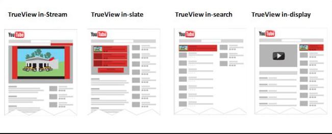 Annoncer en vidéos sur Youtube avec Google Ads