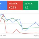 7 leviers pour réduire le CPC de vos campagnes Google Ads