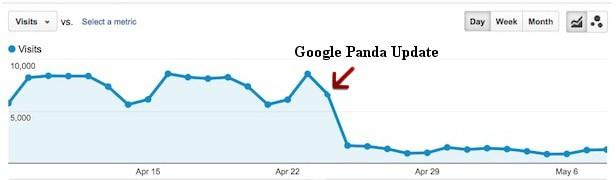 Les effets d'une pénalité Google