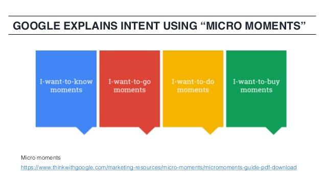 Les types d'intention de recherche Google en référencement