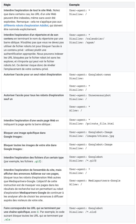 Les principales directives du robot.txt pour Google