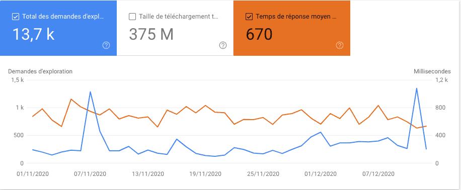 Statistiques d'exploration de googlebot issues de la Search Console