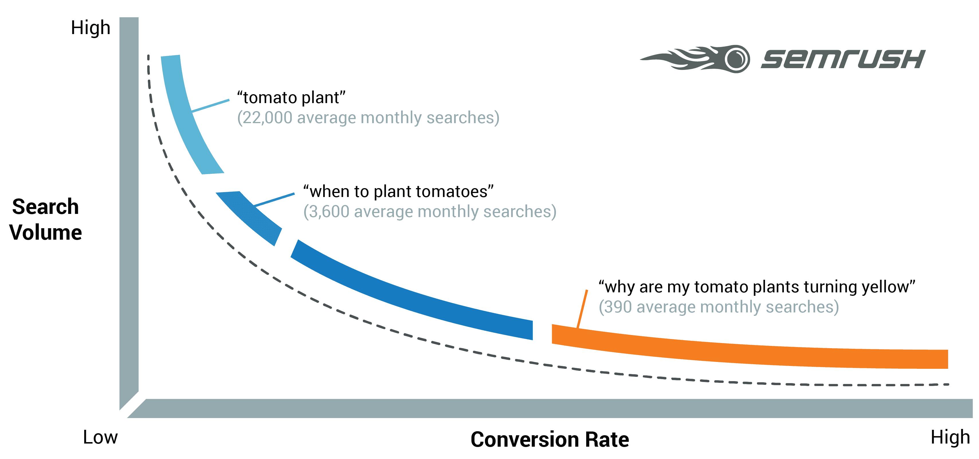 Exemple de requêtes de longues traines